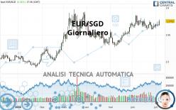 EUR/SGD - Diario