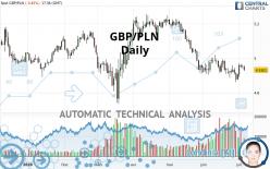 GBP/PLN - Diario