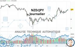 NZD/JPY - Diario