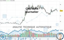 CHF/MXN - Diario