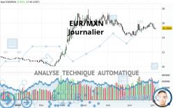 EUR/MXN - Diario