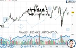 ANTHEM INC. - Settimanale