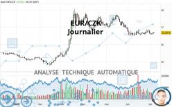 EUR/CZK - Journalier
