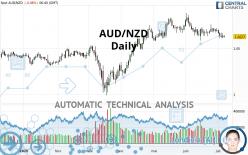 AUD/NZD - Daily