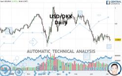 USD/DKK - Daily