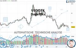 USD/SEK - Dagelijks