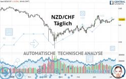 NZD/CHF - Täglich