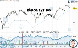 EURONEXT 100 - 1H