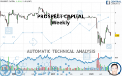 PROSPECT CAPITAL - Weekly