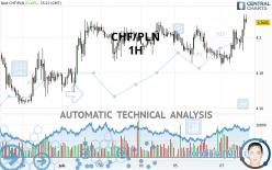 CHF/PLN - 1H