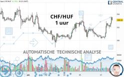 CHF/HUF - 1 uur