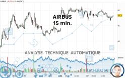 AIRBUS - 15 min.