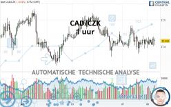 CAD/CZK - 1 uur