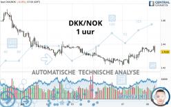 DKK/NOK - 1 uur