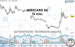 WIRECARD AG - 15 min.