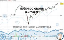 INGENICO GROUP - Journalier