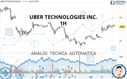 UBER TECHNOLOGIES INC. - 1H