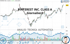 PINTEREST INC. CLASS A - Giornaliero
