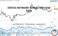 STATUS NETWORK TOKEN - SNT/USD - Daily