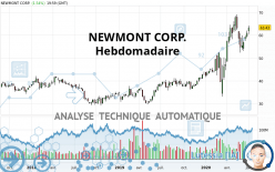 NEWMONT CORP. - Settimanale