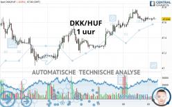 DKK/HUF - 1 uur