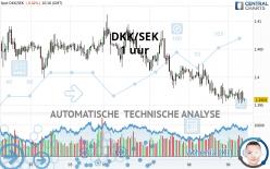 DKK/SEK - 1 uur