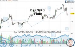 DKK/HKD - 1 uur