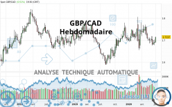GBP/CAD - Settimanale
