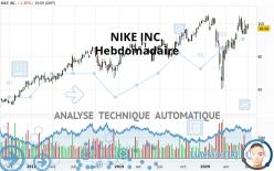 NIKE INC. - Settimanale