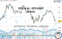 FETCH.AI - FET/USDT - 15 min.