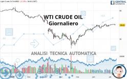WTI CRUDE OIL - Giornaliero