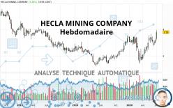 HECLA MINING COMPANY - Settimanale