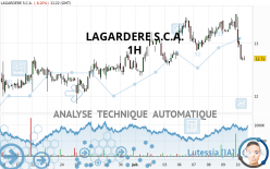 LAGARDERE S.C.A. - 1H