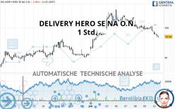 DELIVERY HERO SE NA O.N. - 1H