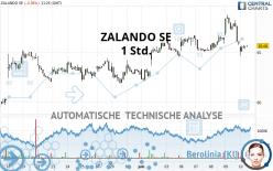 ZALANDO SE - 1H