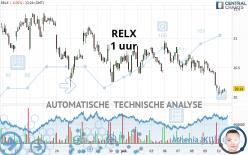 RELX - 1H
