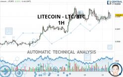 LITECOIN - LTC/BTC - 1H