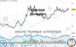 EUR/SGD - Journalier