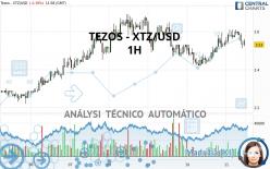 TEZOS - XTZ/USD - 1H