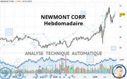 NEWMONT CORP. - Hebdomadaire