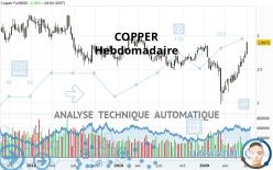 COPPER - Hebdomadaire