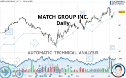MATCH GROUP INC. - Daily