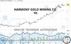 HARMONY GOLD MINING CO. - 1H