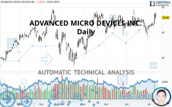 ADVANCED MICRO DEVICES INC. - Daily