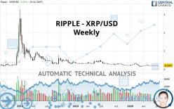 RIPPLE - XRP/USD - Wekelijks