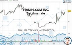STAMPS.COM INC. - Settimanale