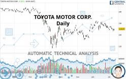 TOYOTA MOTOR CORP. - Daily