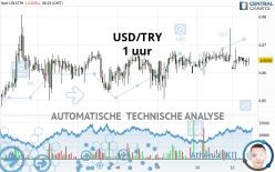 USD/TRY - 1 uur