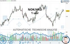 NOK/HKD - 1 uur