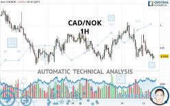 CAD/NOK - 1H